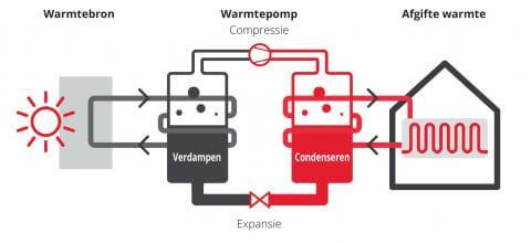 Werkingsprincipe van een hybride verwarming stookolie/warmtepomp