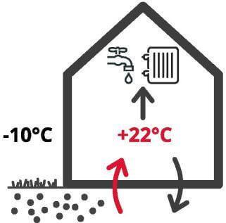 En savoir plus sur la pompe à chaleur sol-eau