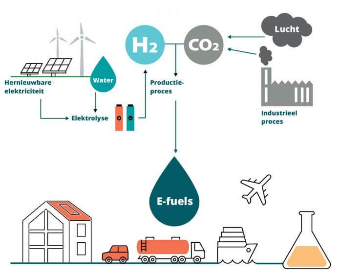 Hoe wordt Power-to-Liquid-brandstof geproduceerd?