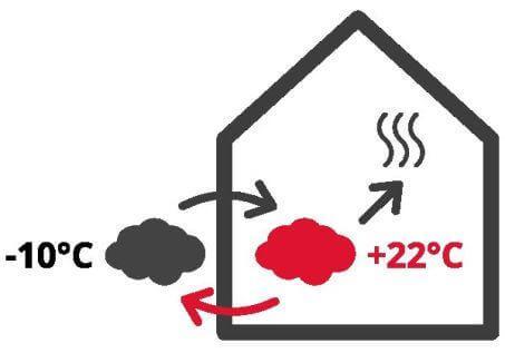 La pompe à chaleur air-eau ou aérothermique