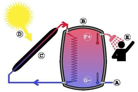 Le fonctionnement d'un chauffe-eau solaire