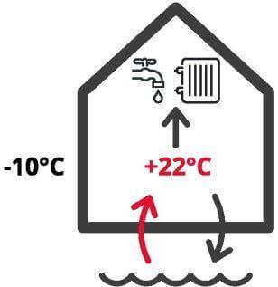 La pompe à chaleur eau-eau ou aquathermique